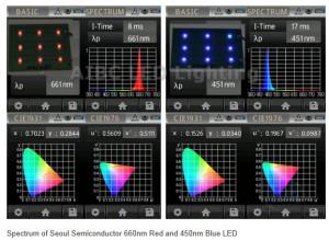Det er let at kontrollere og sikre en konsistent farve og spektral fordeling også for farvede lyskilder.